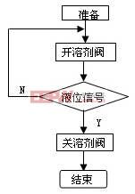 液位控制流程图