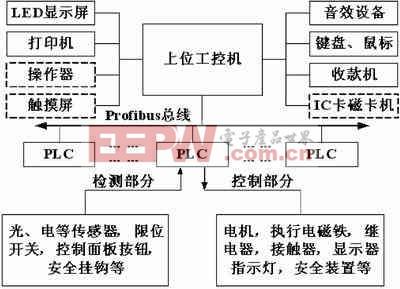 控制系统结构图