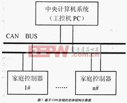 基于CAN总线的总体结构示意图