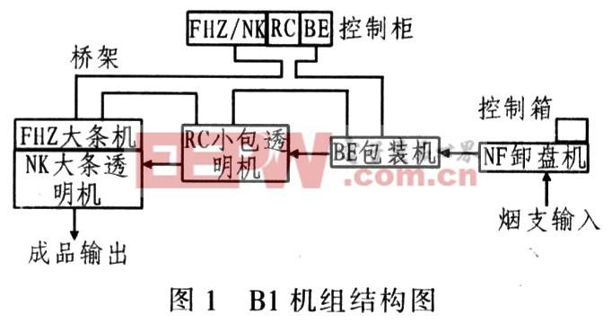 基于PLC与现场总线技术的B1卷烟包装机组