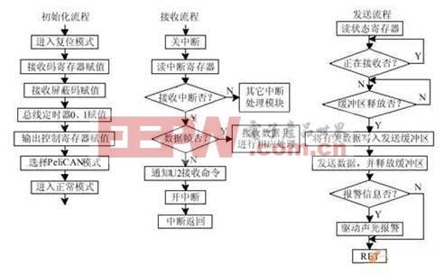 3乘4工业网络结构原理