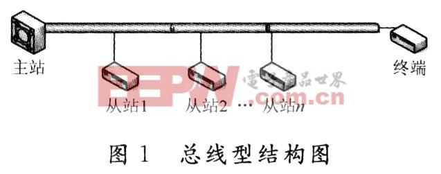 基于SDLC协议的同步RS 485总线控制器的设计