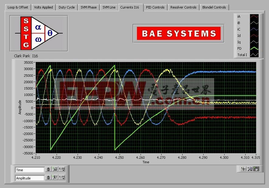 BAE公司開發三向無刷永磁電機的面向現場的控制研究