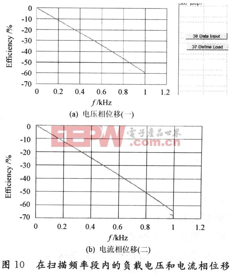 如图7所示,以交流方式分析总体效率与频率关系,效率即输出有效功率与输入有效功率之比,在扫描频率段内效率仅2%的变化,大部分频带内仍有86.7%以上的效率。其中60 Hz左右的效率骤降是由于直流峰值功率向交流有效值功率的瞬态改变而引起的数学计算差。  如图8所示,随着频率增加,负载上的视在功率增加的比例不大,通过其他图表的研究,发现增加是由于负载上的电流和电压随着频率有所增加,如果对最终输出有很大影响的话,可以在电路中设置一个简单的可调增益来补偿该点。  如图9所示,软件可以通过频率扫描分析计算各元件的应