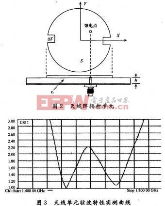 辐射单元在收发频段的驻波特性