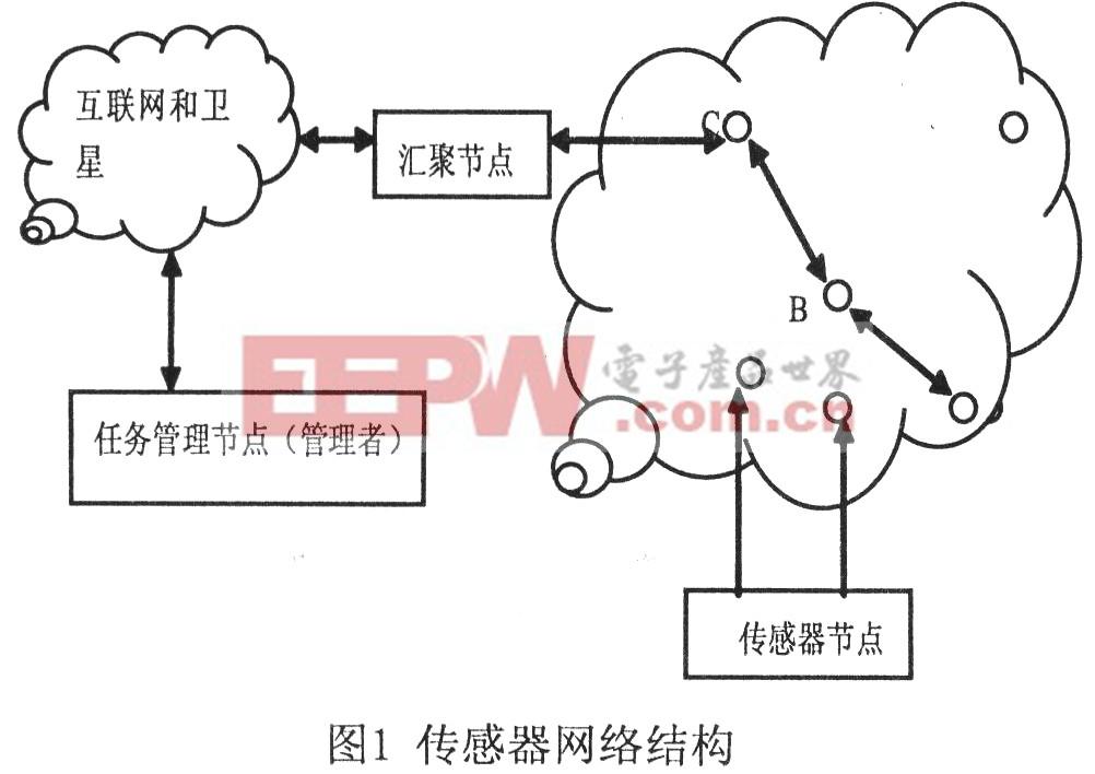 基于MSP43O的无限传感器网络温度节点设计