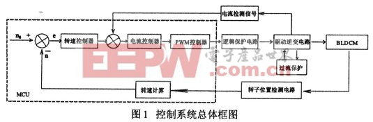 """""""反电动势法""""永磁直流无刷电机控制系统设计"""