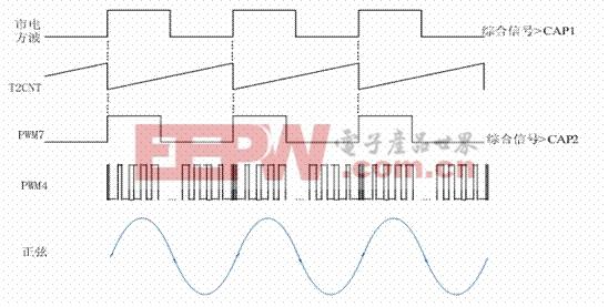 ups与发电机的同步锁相:下图是ups在发电机