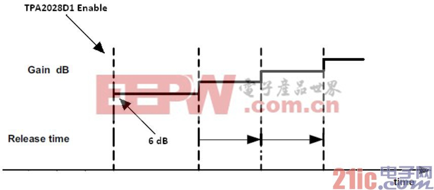 Figure 1. 硬件使能 TPA2028D1增益递增.jpg