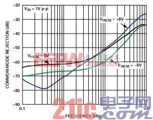 图2. 不同输入共模电压下的CMR与频率响应的关系