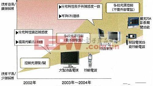 液晶显示器画质与耗电的关系分析