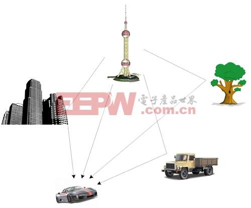 DTMB接收芯片的应用介绍