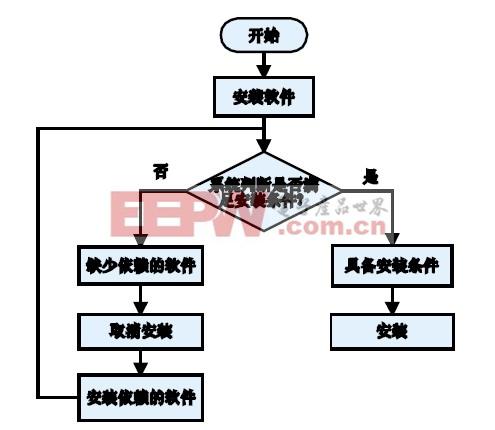 图2 使用RPM 的软件安装流程图。