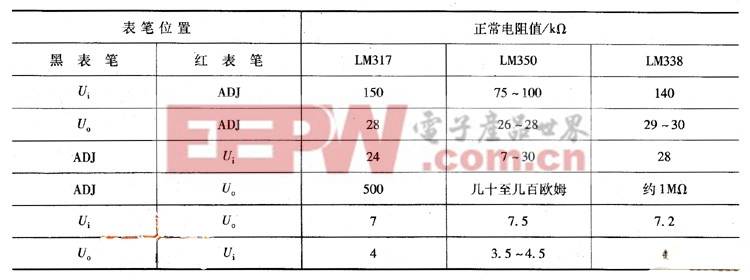 表 LM317、LM350、LM338各管脚间的电阻值