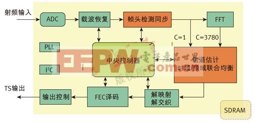图2、国芯GX1501B DTMB接收芯片结构图。