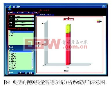 典型的视频质量智能诊断分析系统界面