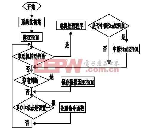 时,马上进入处理命令函数,满足条件时中断stm32f101,程序流程图如图5