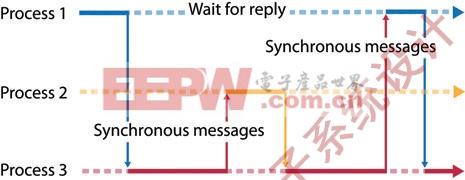图3:采用同步消息传送,进程阻塞直到它接收到从目标接收进程发出的回复。