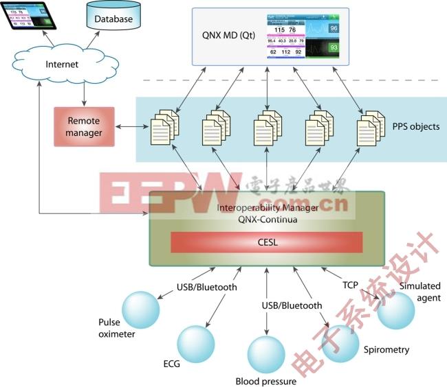 图5:带有PPS消息传送模式的QNX MD数据聚合和发布应用
