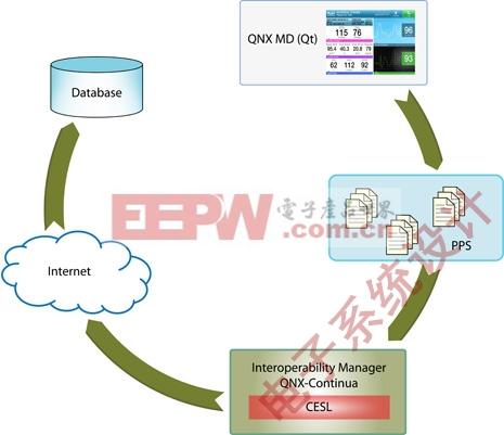 图6:QNX MD应用程序连接外部数据库的高层视图。