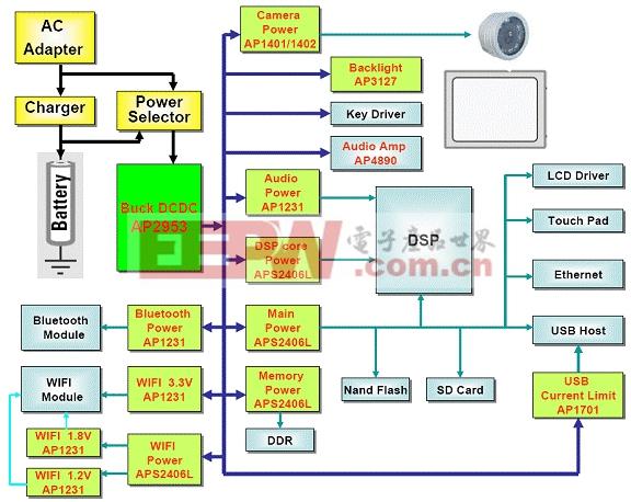 AP2953在基于ARM架构上网本上的应用介绍