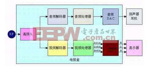 VGA/XGA电视盒基本原理图