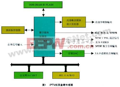 数字媒体处理器芯片em8620l在ip机顶盒设计中的应用