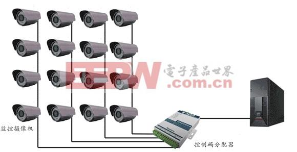 控制码分配器应用于视频监控解决485总线星型布线