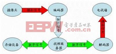 专业存储公司视频监控存储解决方案