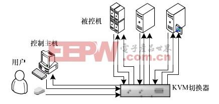 图1 KVM 框架示意图