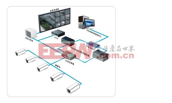 道路视频监控系统监理体系研究
