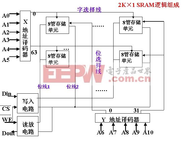 (1)静态存储器的存储原理和芯片内部结构(p207)