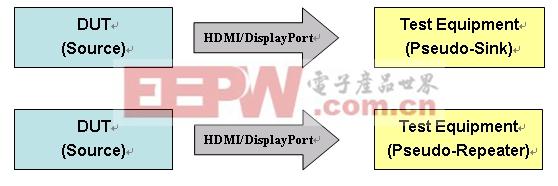 数字内容保护HDCP兼容测试大揭秘