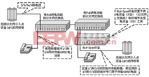 802.3af标准的以太网供电系统实例