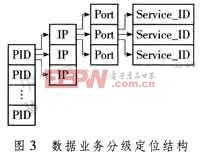 图3 数据业务分级定位结构