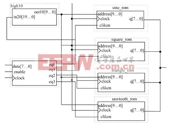 波形ROM 与使能控制设计电路图
