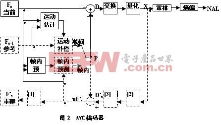 视频编码标准H.264的核心技术分析