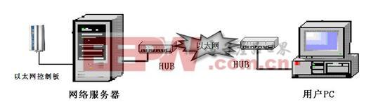 网络服务器架构