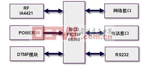 接收系统框架