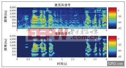 大幅降低移动电话非稳态噪声的九个步骤
