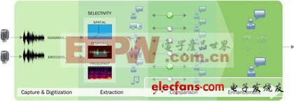 利用高性能语音捕获SoC提升智能手机及平板电脑等应用的语音辨识度[图]