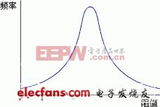 图2-2 电阻的阻值与频率