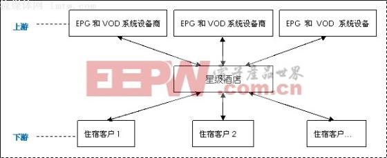 深度分析:酒店IPTV运营初探