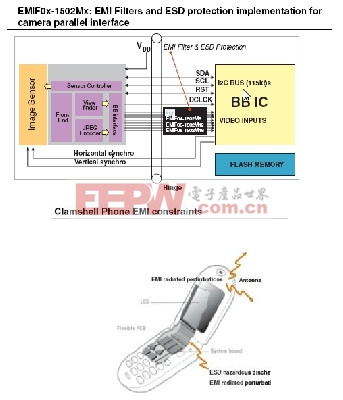 3G手机显示屏和照相机模块的ESD保护