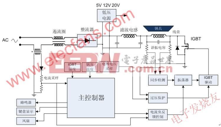 电磁炉系统框图 www.elecfans.com