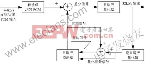 基于ADPCM语音编解码VLSI芯片的设计方法