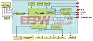便携式 BD 播放机系统的设计