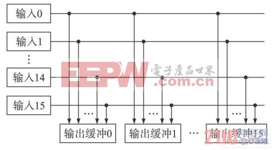 图6 交换矩阵模块结构图.