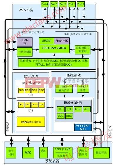 CY8C22x45系统框图 www.elecfans.com