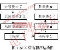SI02汇编语言程序结构 www.elecfans.com